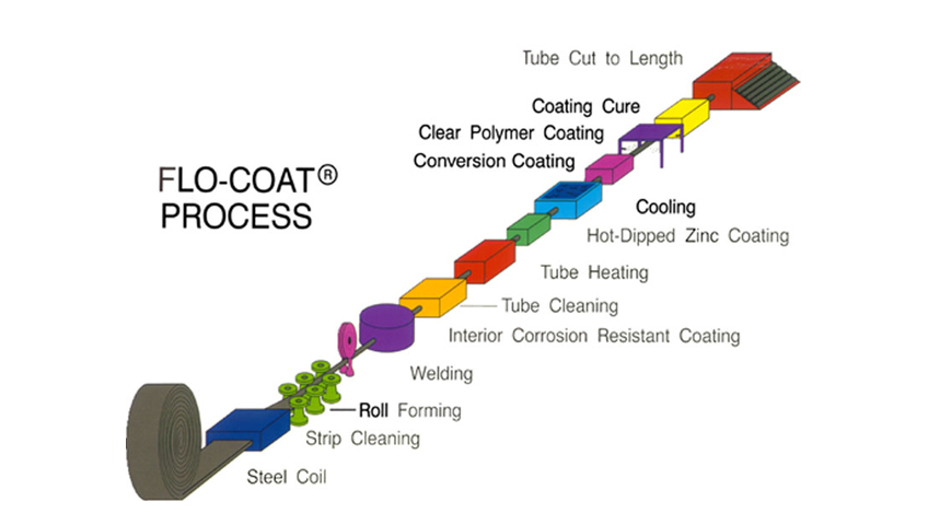 Flo-Coat Process